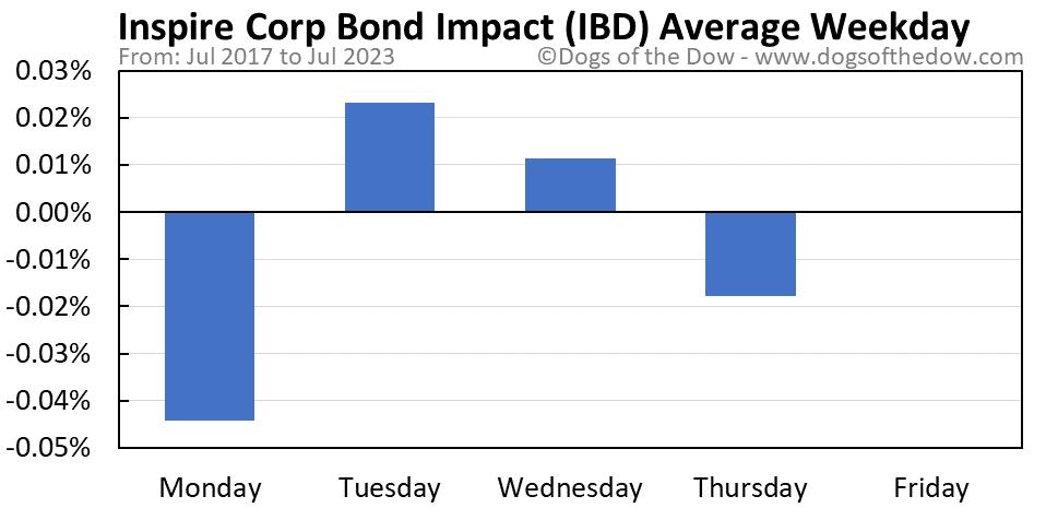 IBD average weekday chart
