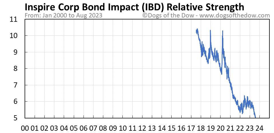 IBD relative strength chart
