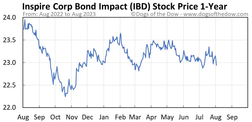 IBD 1-year stock price chart