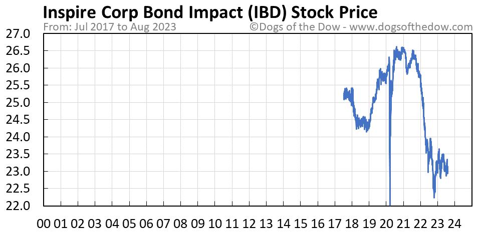 IBD stock price chart