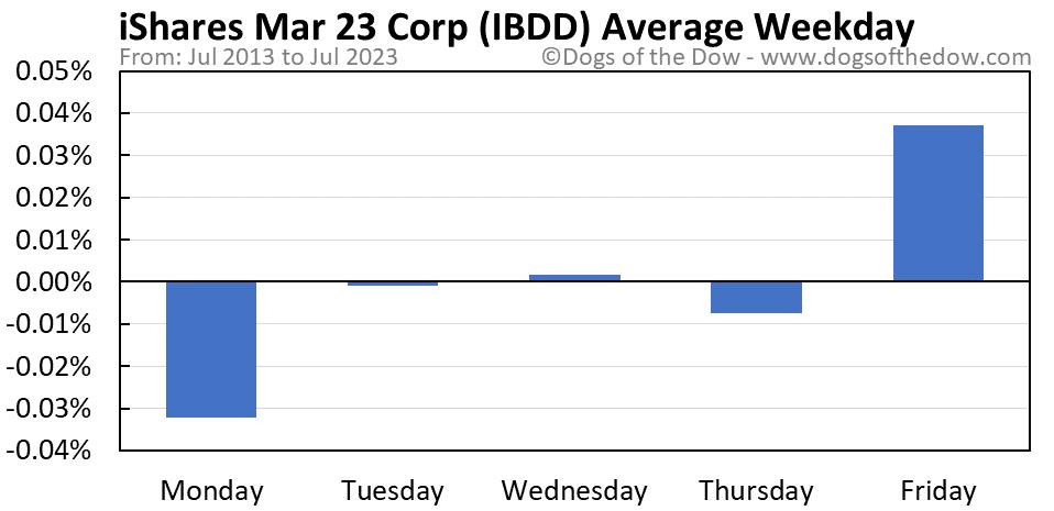 IBDD average weekday chart