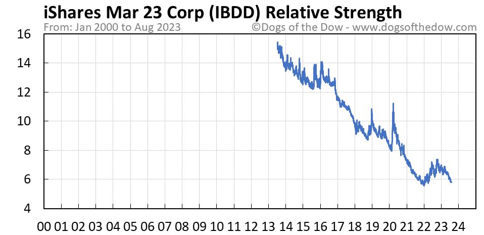 IBDD relative strength chart