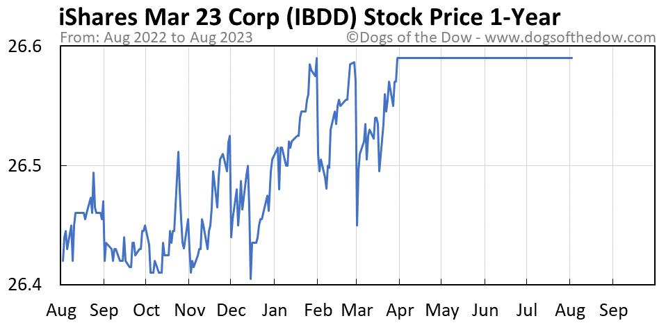 IBDD 1-year stock price chart