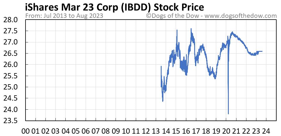 IBDD stock price chart