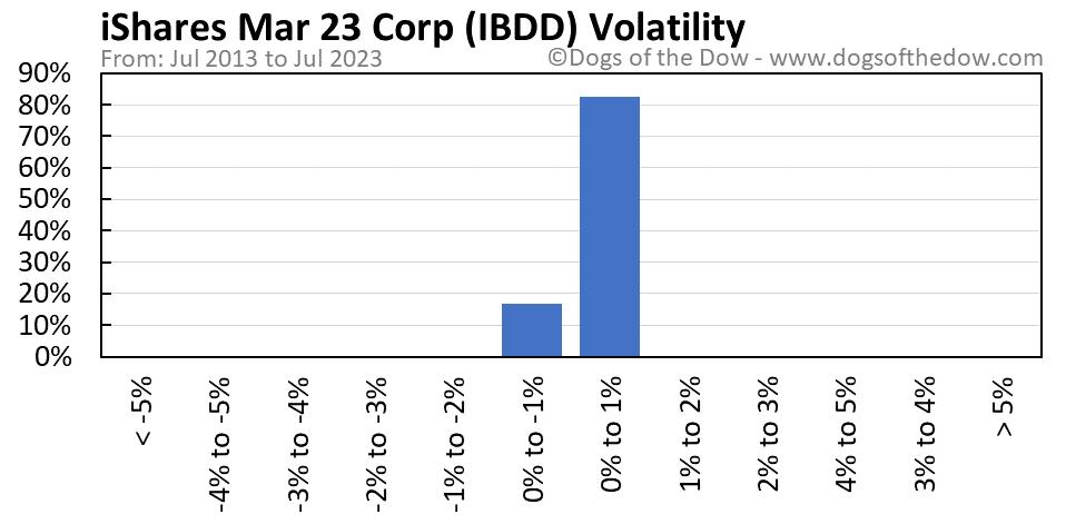 IBDD volatility chart