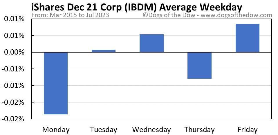 IBDM average weekday chart