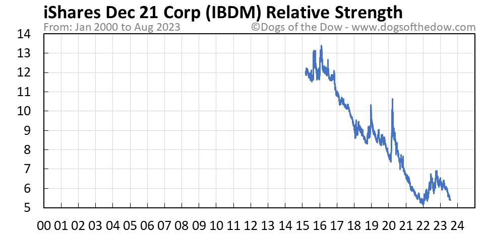IBDM relative strength chart