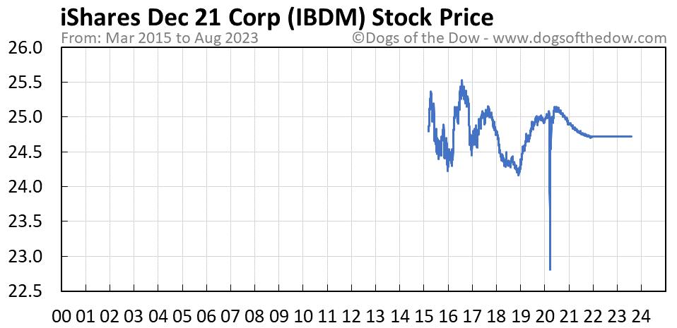 IBDM stock price chart