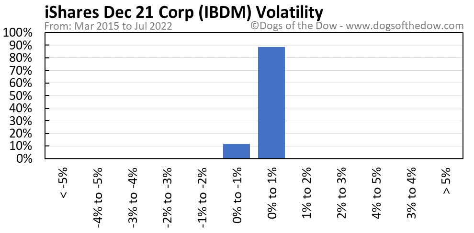IBDM volatility chart