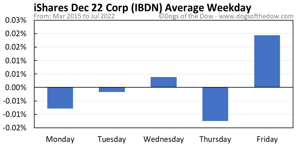 IBDN average weekday chart