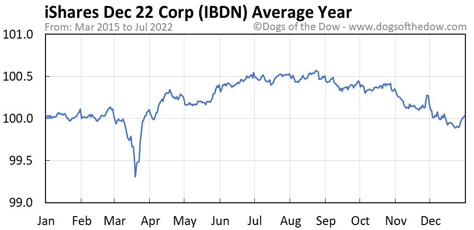 IBDN average year chart