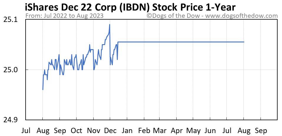 IBDN 1-year stock price chart