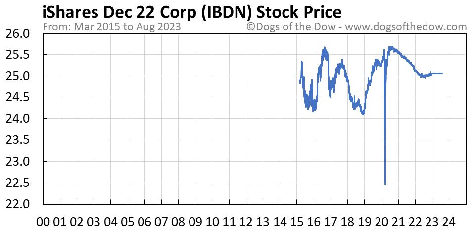 IBDN stock price chart