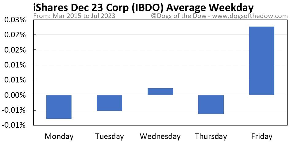 IBDO average weekday chart