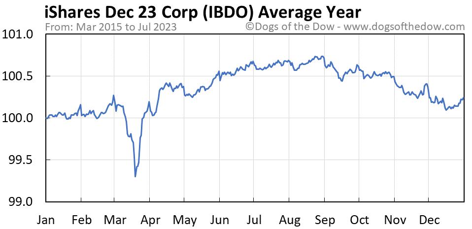 IBDO average year chart
