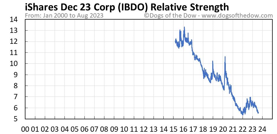 IBDO relative strength chart