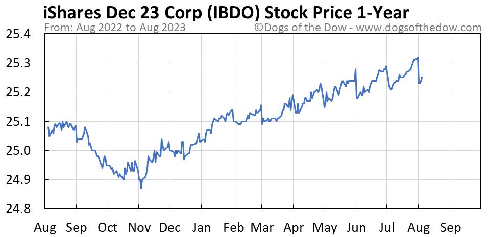 IBDO 1-year stock price chart