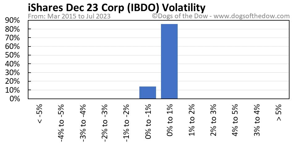 IBDO volatility chart