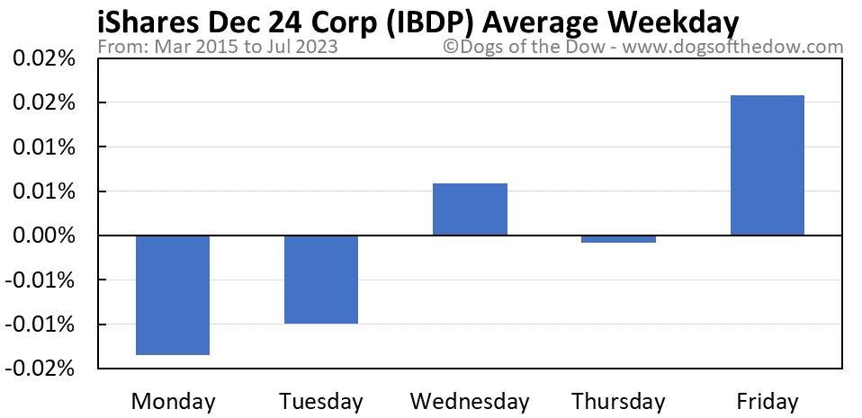 IBDP average weekday chart
