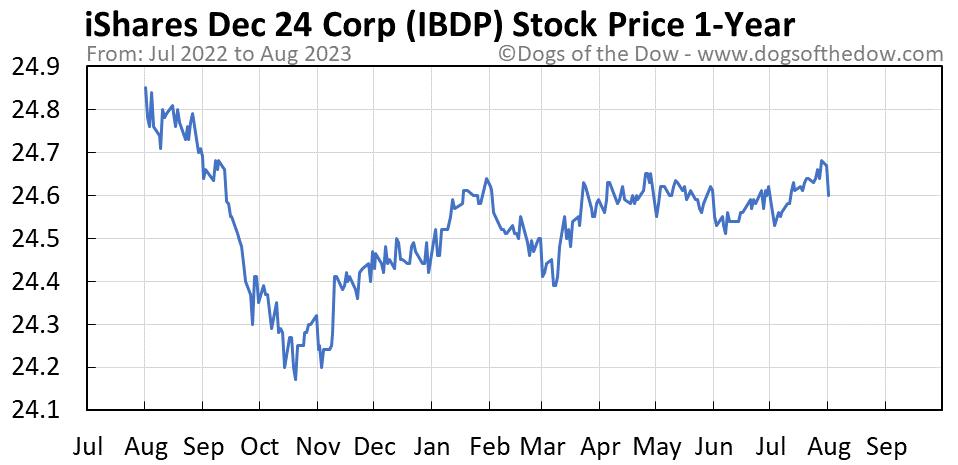 IBDP 1-year stock price chart