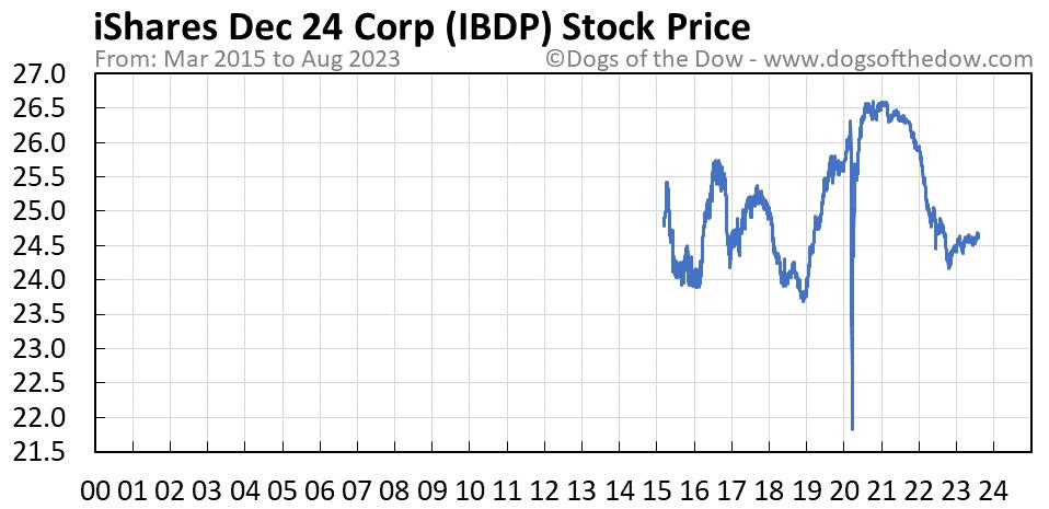 IBDP stock price chart