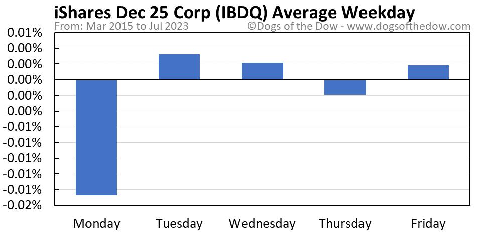 IBDQ average weekday chart