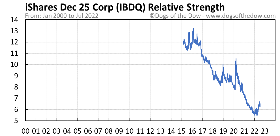 IBDQ relative strength chart