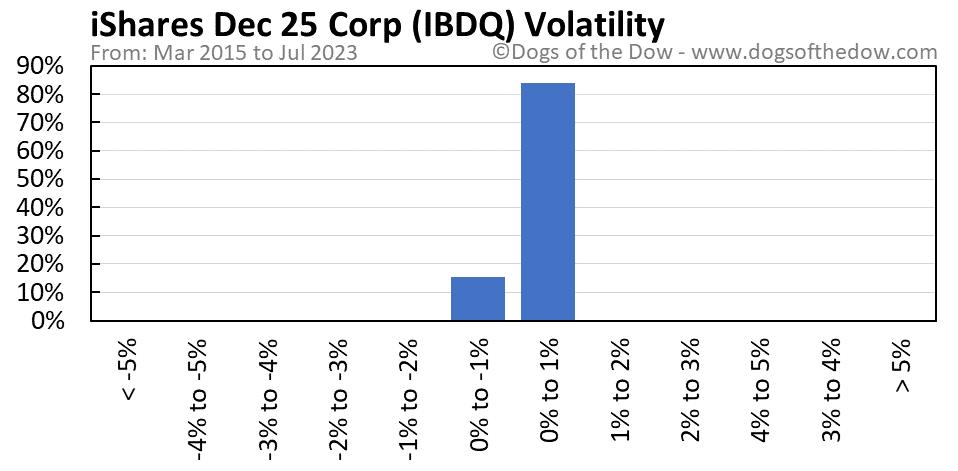 IBDQ volatility chart