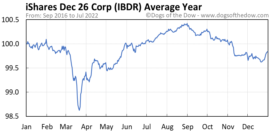 IBDR average year chart