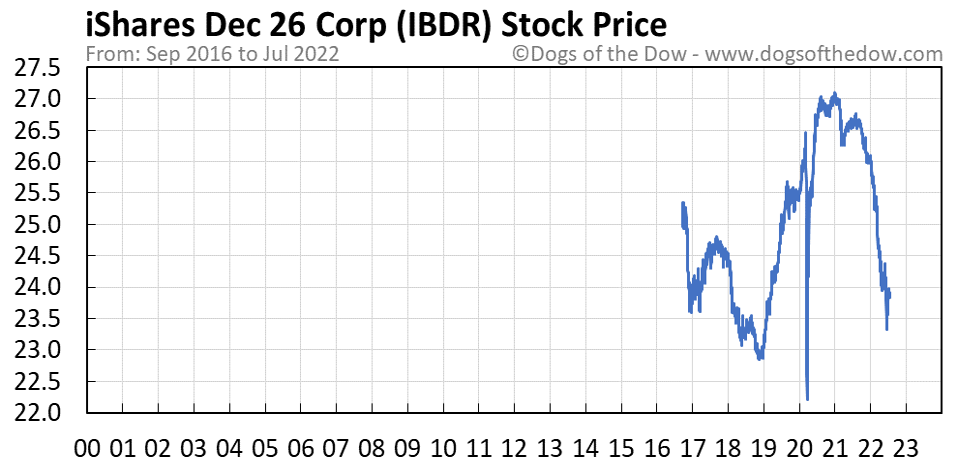 IBDR stock price chart