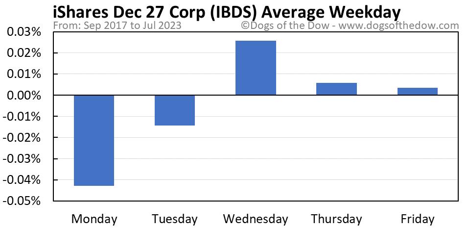 IBDS average weekday chart