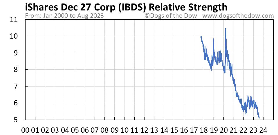 IBDS relative strength chart