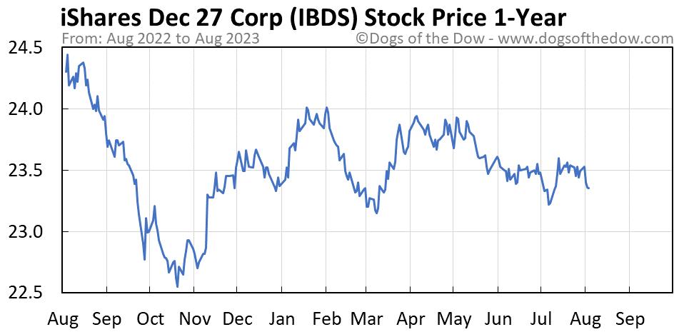 IBDS 1-year stock price chart