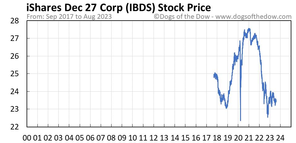 IBDS stock price chart