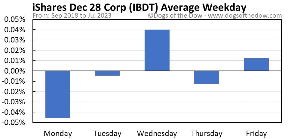IBDT average weekday chart