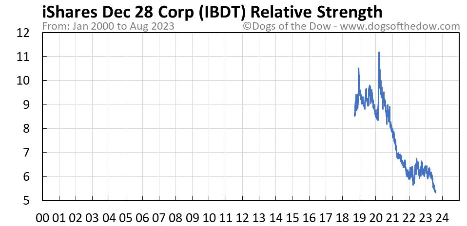 IBDT relative strength chart