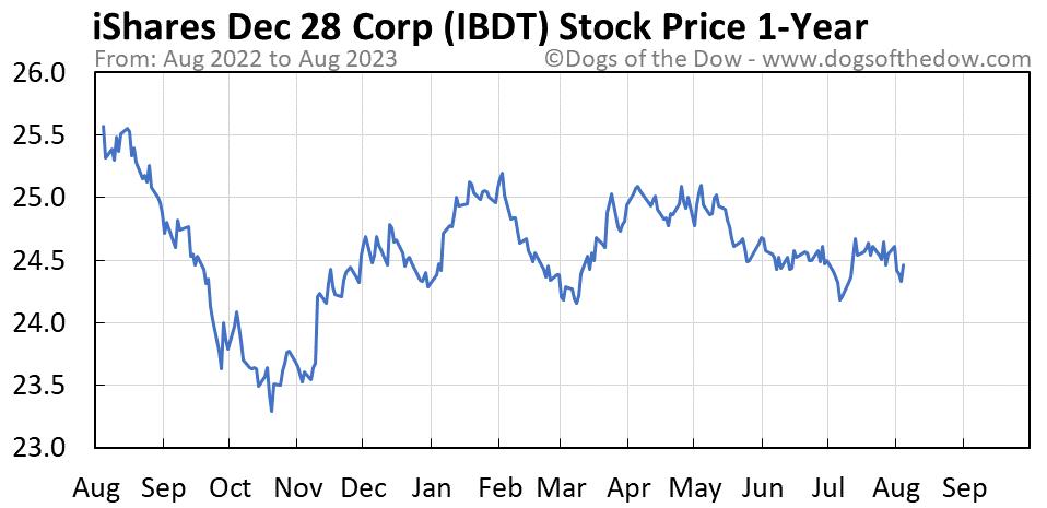 IBDT 1-year stock price chart