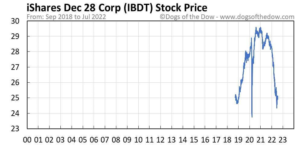 IBDT stock price chart