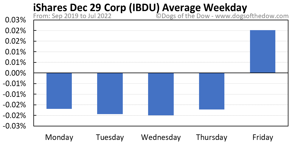 IBDU average weekday chart