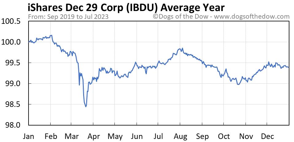 IBDU average year chart