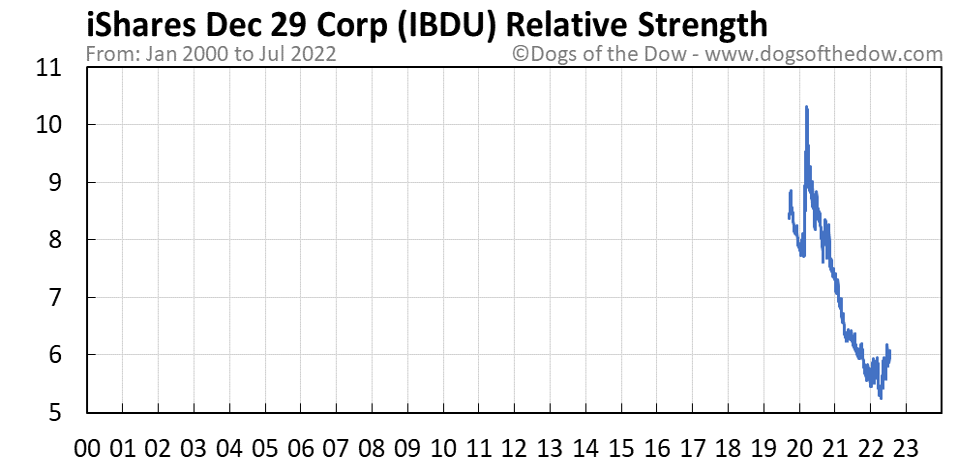 IBDU relative strength chart