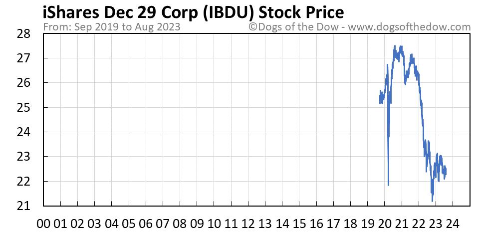 IBDU stock price chart