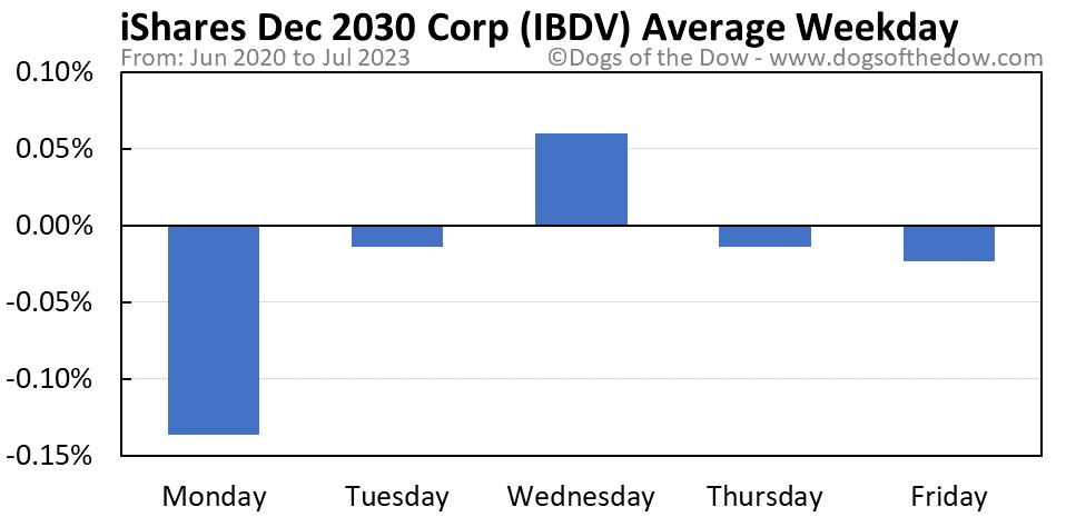 IBDV average weekday chart