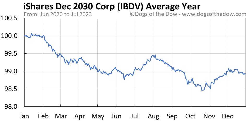 IBDV average year chart