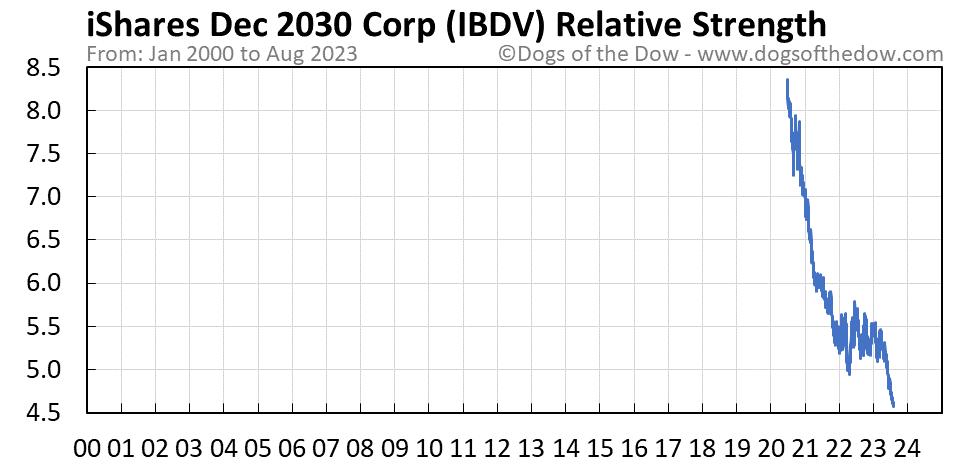IBDV relative strength chart