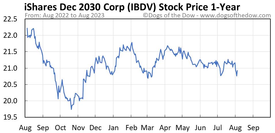 IBDV 1-year stock price chart