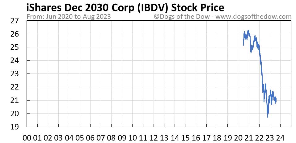 IBDV stock price chart