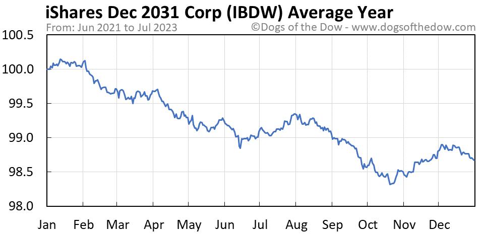 IBDW average year chart