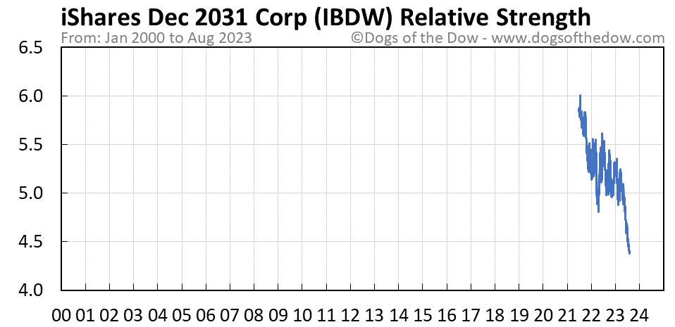 IBDW relative strength chart