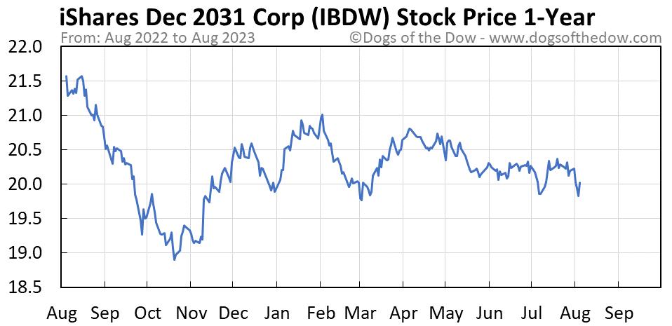 IBDW 1-year stock price chart
